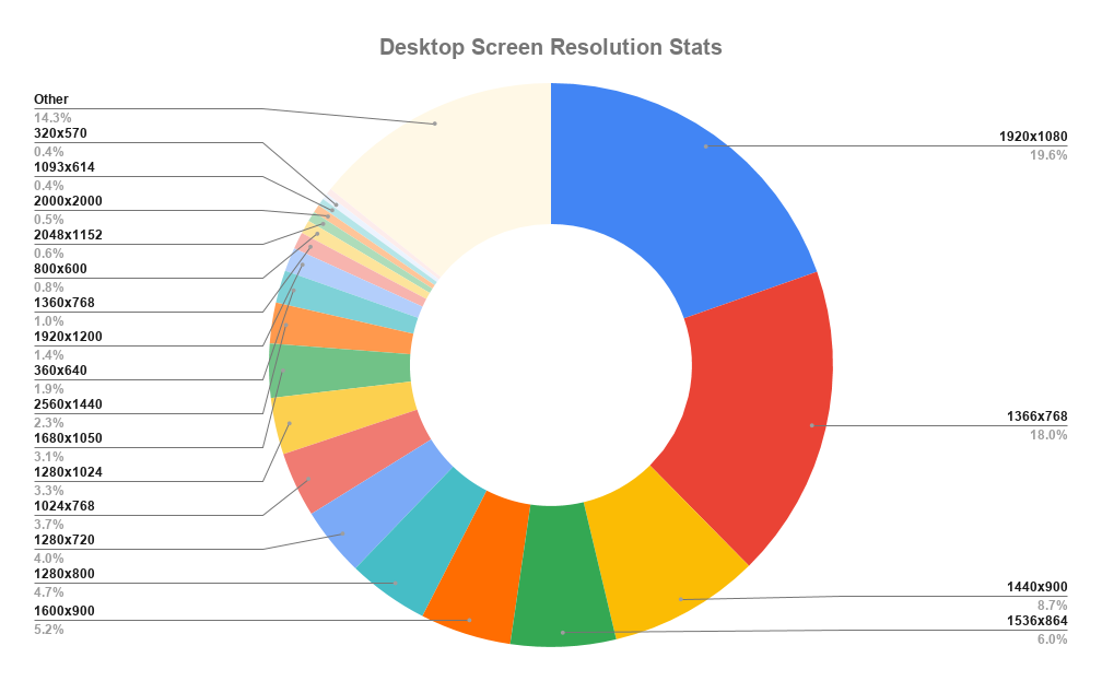 The average screen resolutions for desktop computers