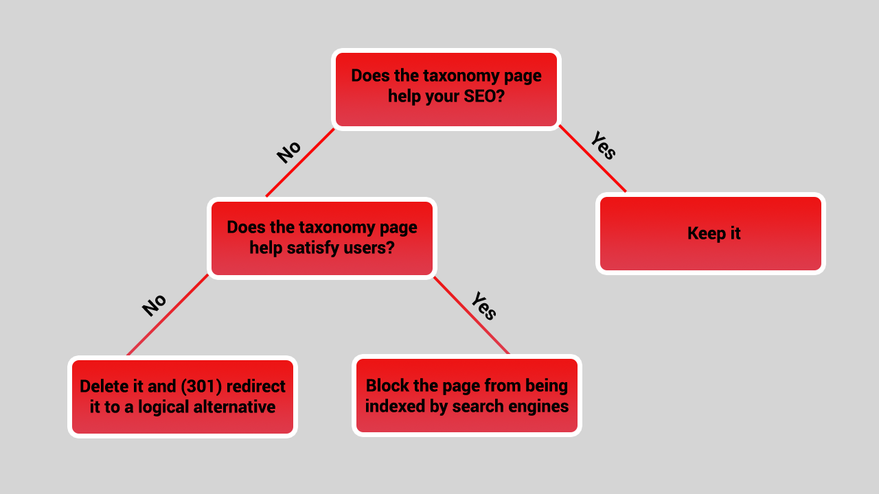 The decision tree to analyze any taxonomy page