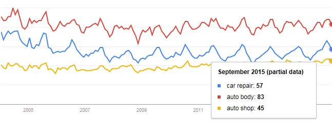 Google Trends Screen Cap for Keywords