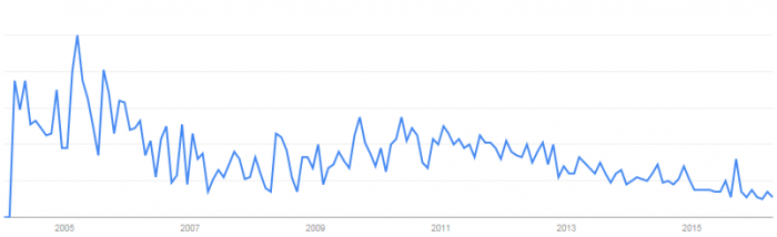 Guaranteed SEO in Google Trends