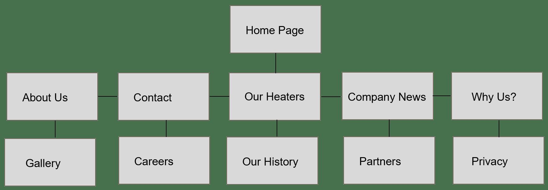 SEO Friendly Sitemap