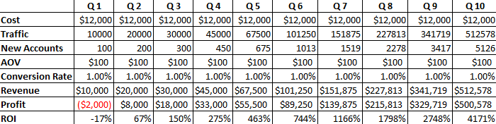 Excel Spread Sheet Screen Cap Of ROI Calcuation