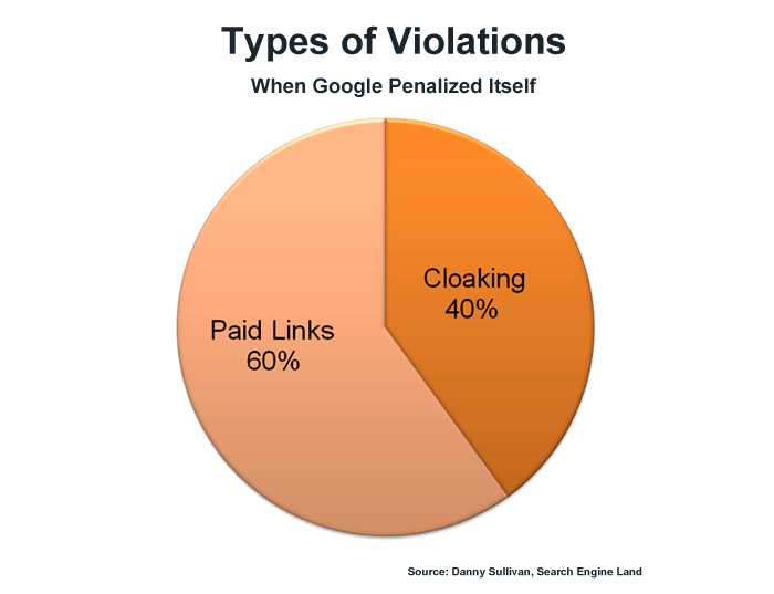 Types of Violations When Google Penalizes Itself - Soucre: Danny Sullivan, Search Engine Land