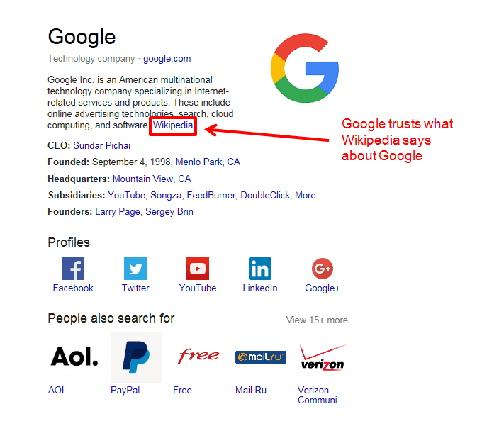 Google trusts Wikipedia as a resource in it's knowledge graph... enough to define their brand.